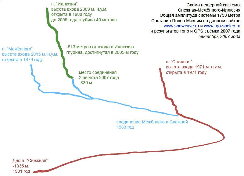 Схема пещерной системы