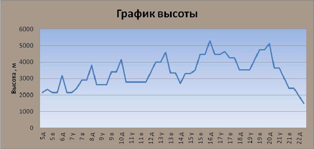 График высот