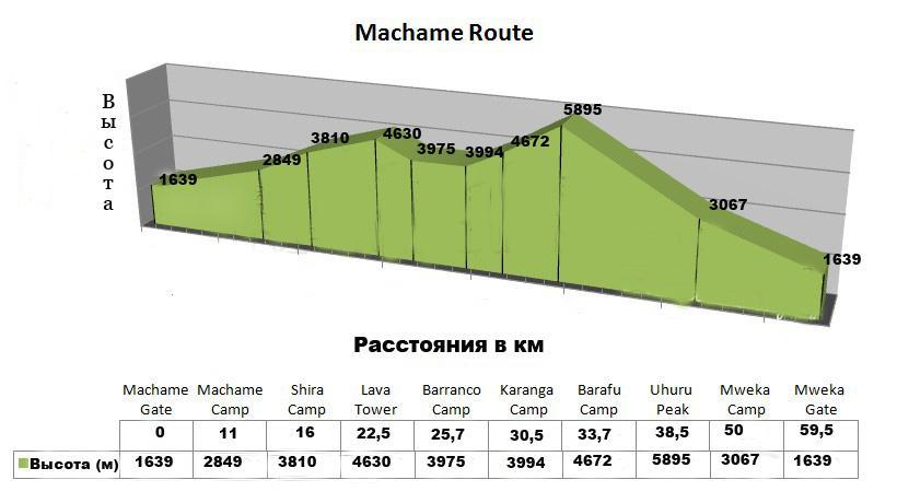 Схема маршрута Мачаме.
