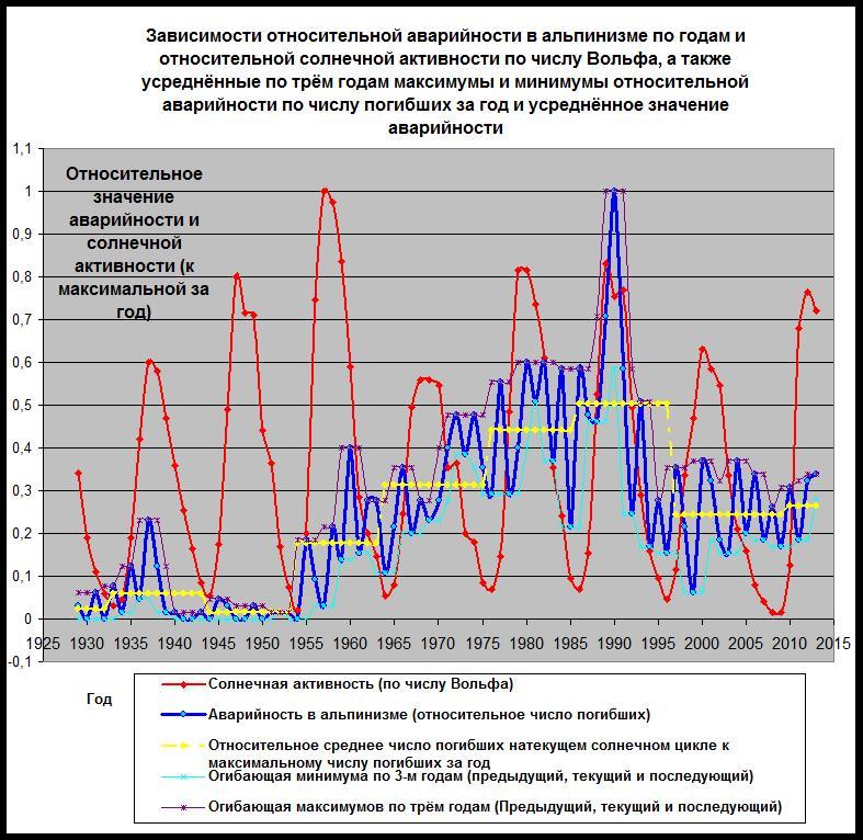 Экономические циклы в международной энергетике