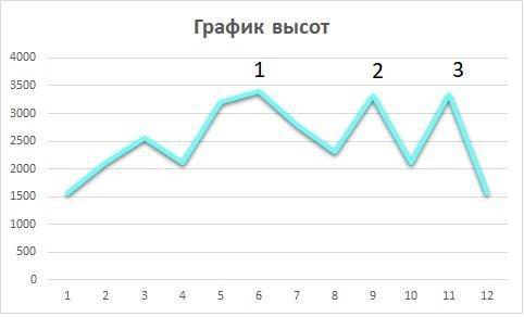 Отчет о горном спортивном походе 1 к.с. по Западному Кавказу